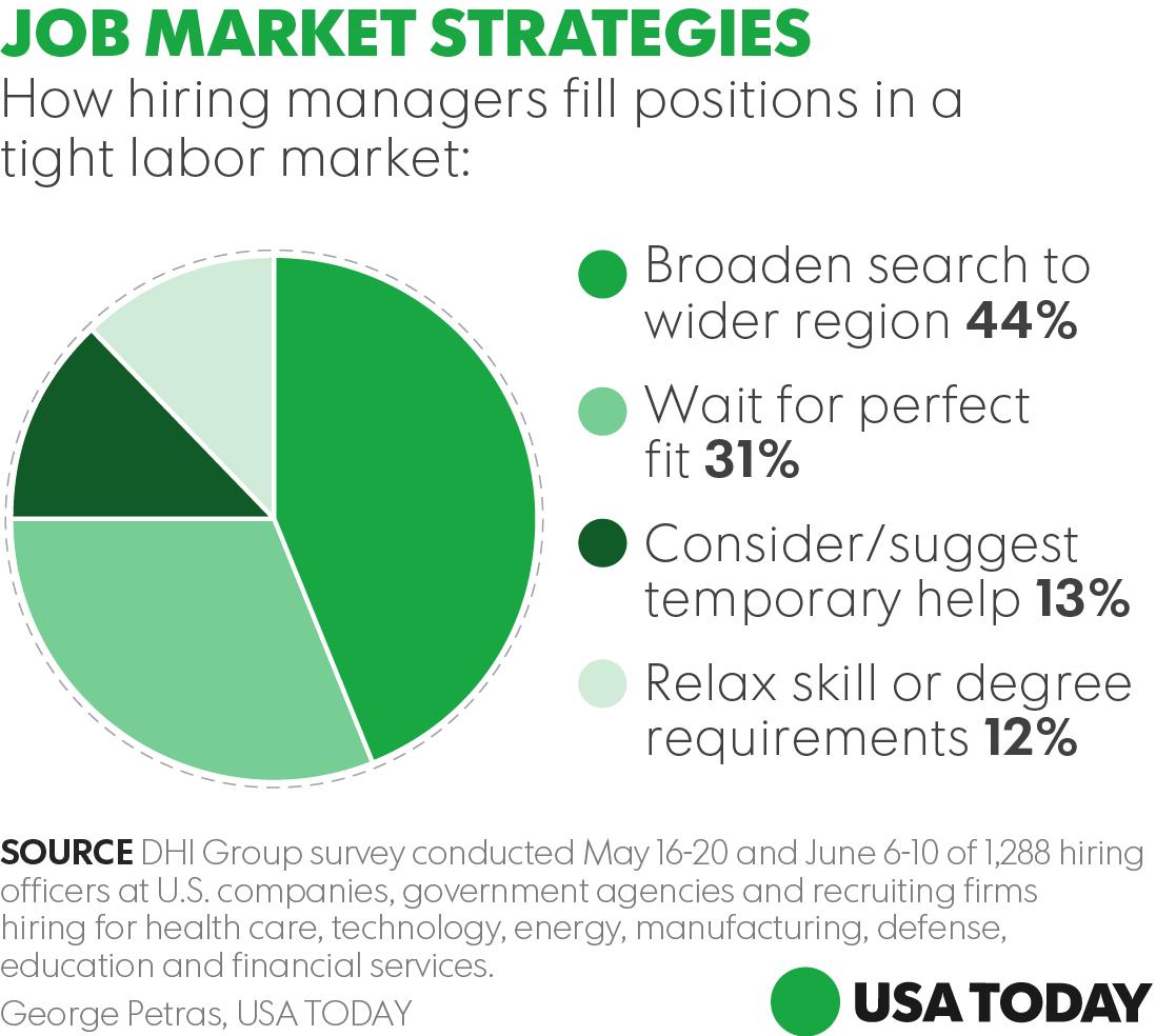 Job Market Strategies
